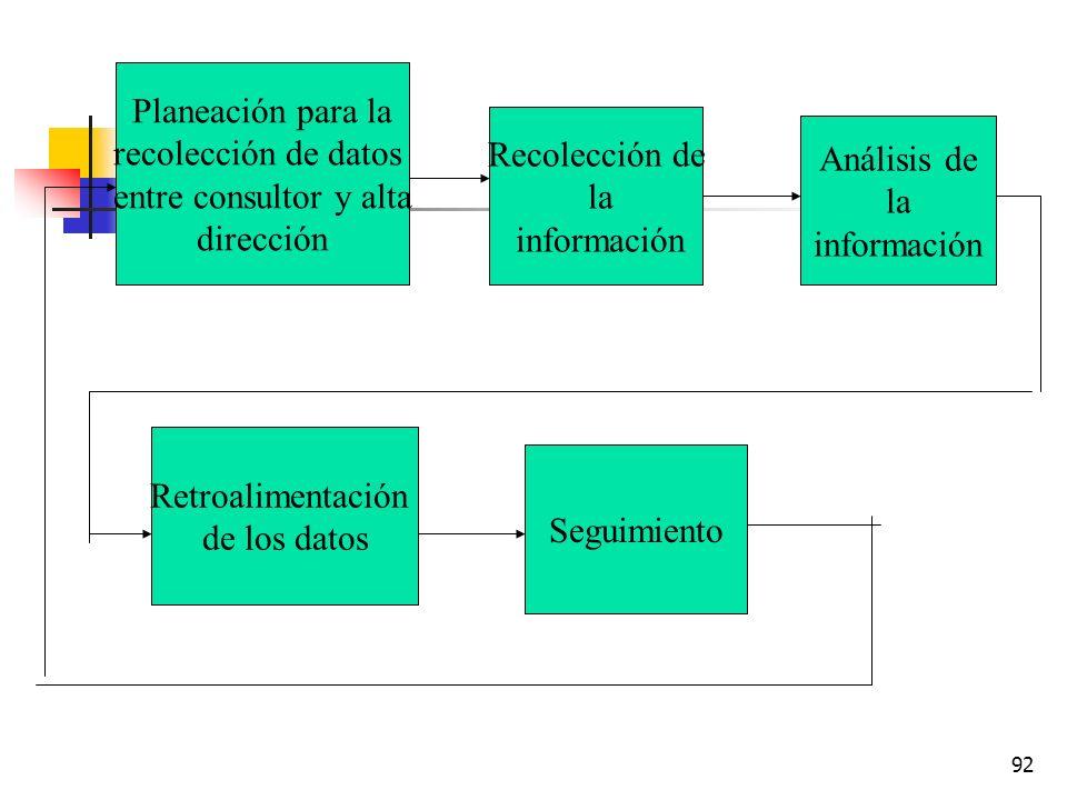 91 Herramientas de apoyo para el diagnóstico 1.-Herramientas conceptuales 2.-Técnicas y procesos de medición 3.tecnologías de cambio. Instrumentos par