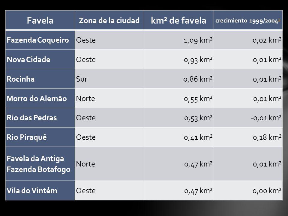 Favela Zona de la ciudad km² de favela crecimiento 1999/2004 3 3 Fazenda CoqueiroOeste1,09 km²0,02 km² Nova CidadeOeste0,93 km²0,01 km² RocinhaSur0,86