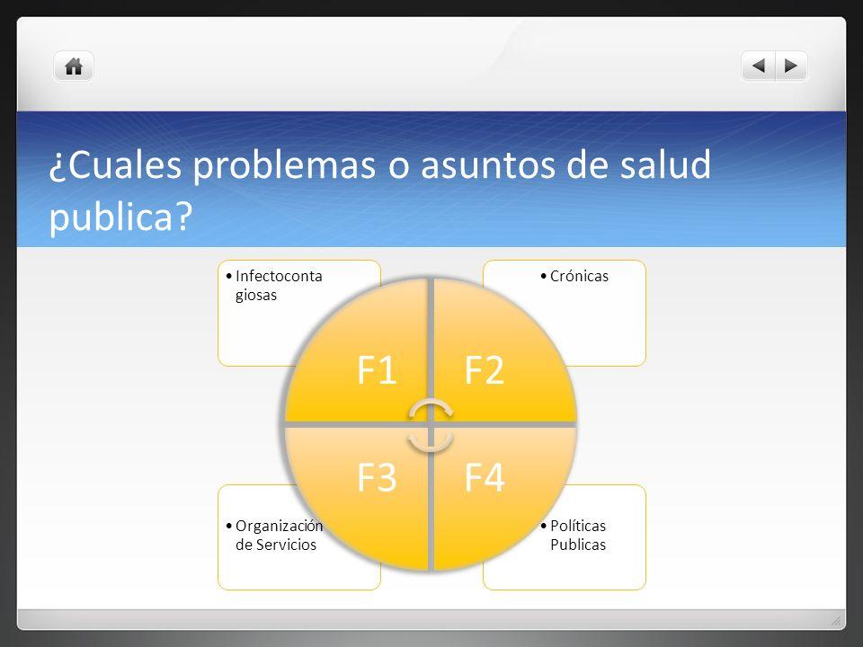 ¿Cuales problemas o asuntos de salud publica? Políticas Publicas Organización de Servicios CrónicasInfectoconta giosas F1F2 F4F3