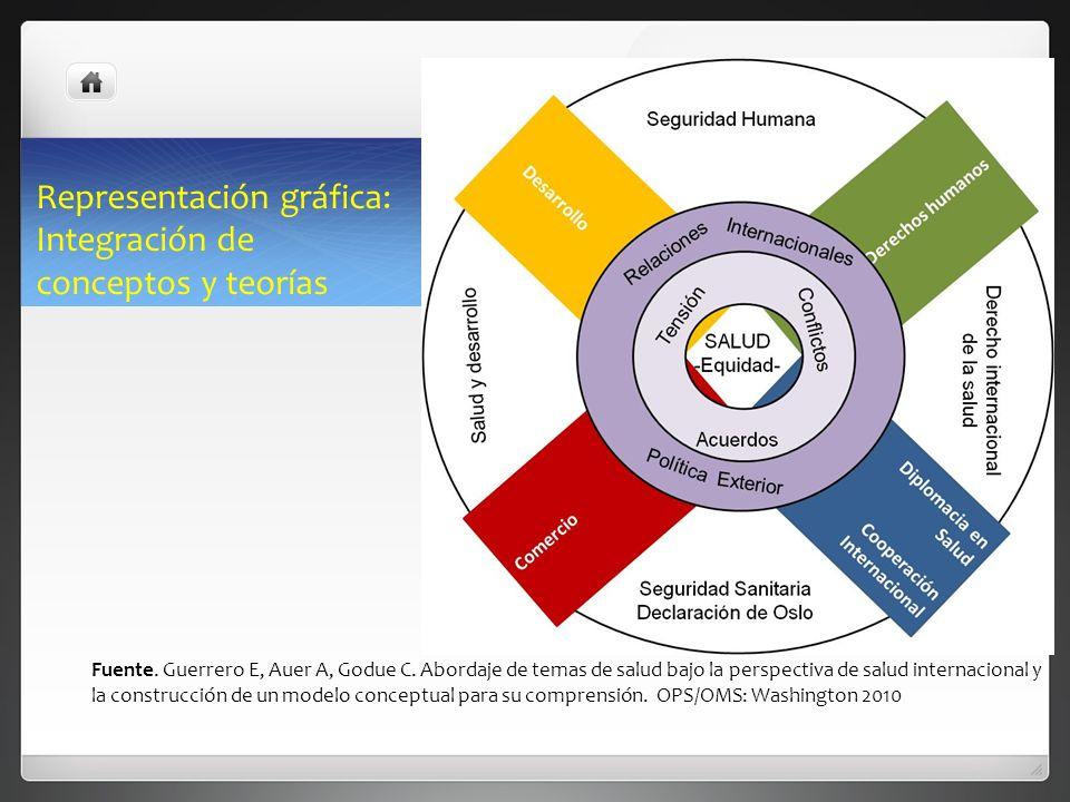 Fuente. Guerrero E, Auer A, Godue C. Abordaje de temas de salud bajo la perspectiva de salud internacional y la construcción de un modelo conceptual p
