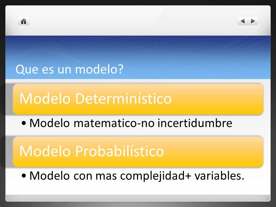 Que es un modelo? Modelo Determinístico Modelo matematico-no incertidumbre Modelo Probabilístico Modelo con mas complejidad+ variables.