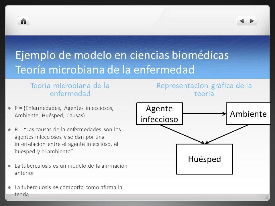 Ejemplo de modelo en ciencias biomédicas Teoría microbiana de la enfermedad P = {Enfermedades, Agentes infecciosos, Ambiente, Huésped, Causas} R = Las