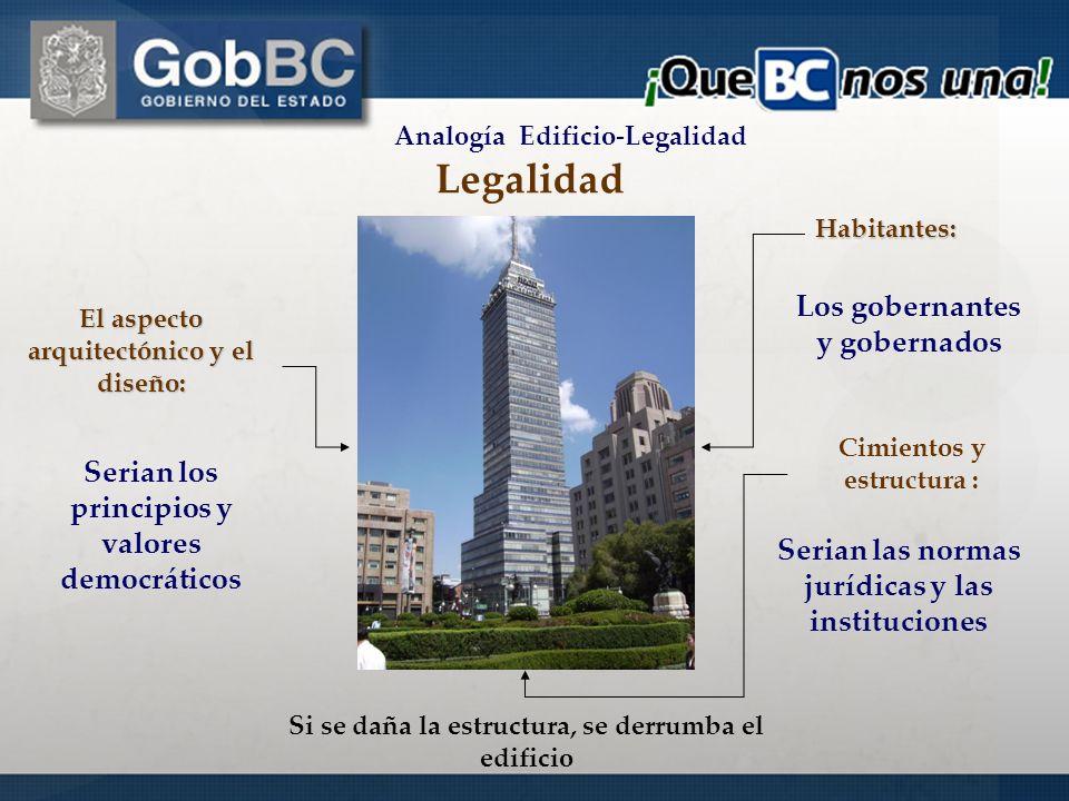 Los gobernantes y gobernados Cimientos y estructura : Habitantes: Serian las normas jurídicas y las instituciones Serian los principios y valores demo