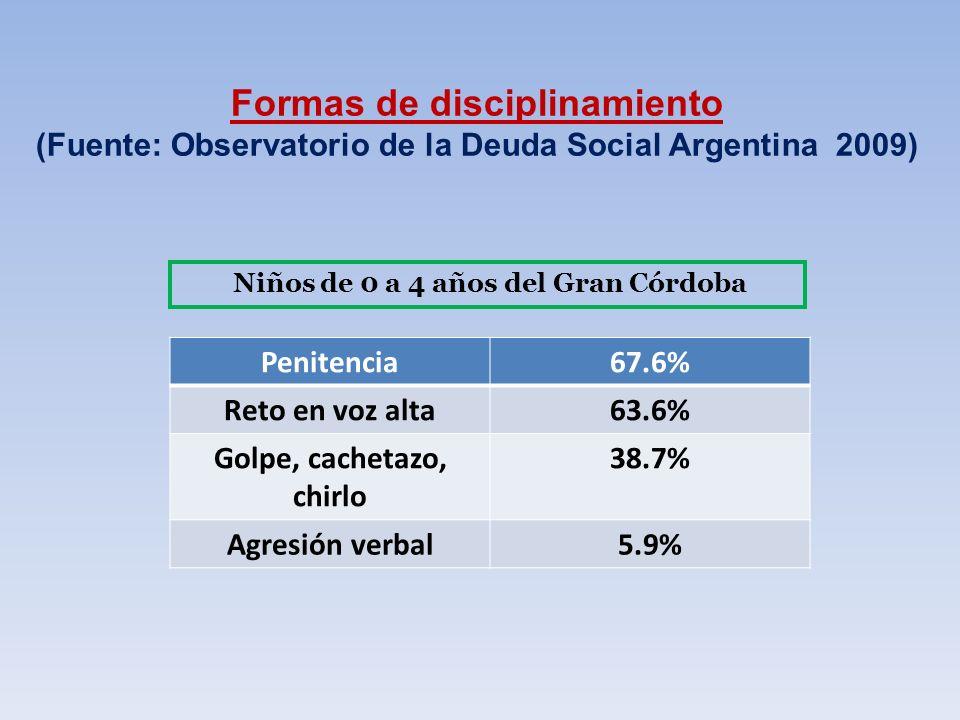 Formas de disciplinamiento (Fuente: Observatorio de la Deuda Social Argentina 2009) Niños de 0 a 4 años del Gran Córdoba Penitencia67.6% Reto en voz a