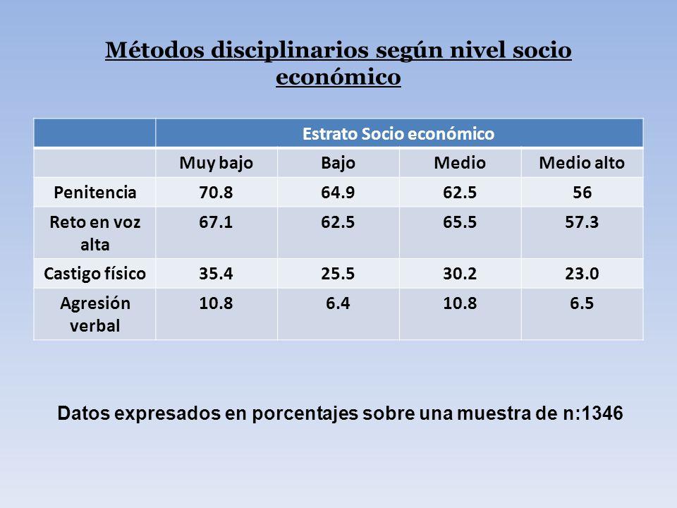 Métodos disciplinarios según nivel socio económico Estrato Socio económico Muy bajoBajoMedioMedio alto Penitencia70.864.962.556 Reto en voz alta 67.16