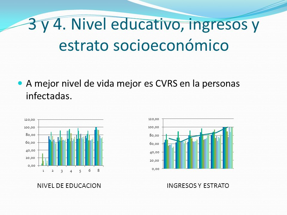 3 y 4. Nivel educativo, ingresos y estrato socioeconómico A mejor nivel de vida mejor es CVRS en la personas infectadas. NIVEL DE EDUCACIONINGRESOS Y