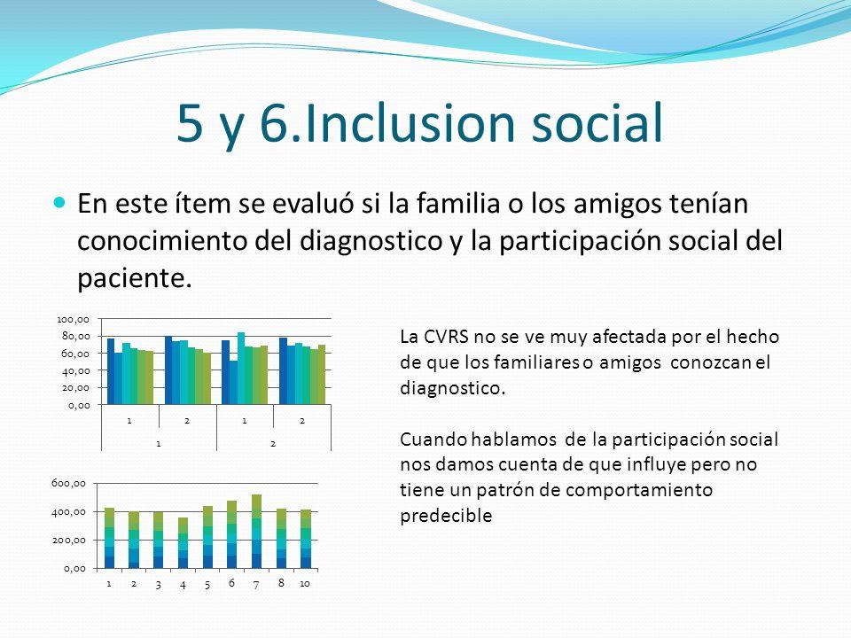 5 y 6.Inclusion social En este ítem se evaluó si la familia o los amigos tenían conocimiento del diagnostico y la participación social del paciente. L
