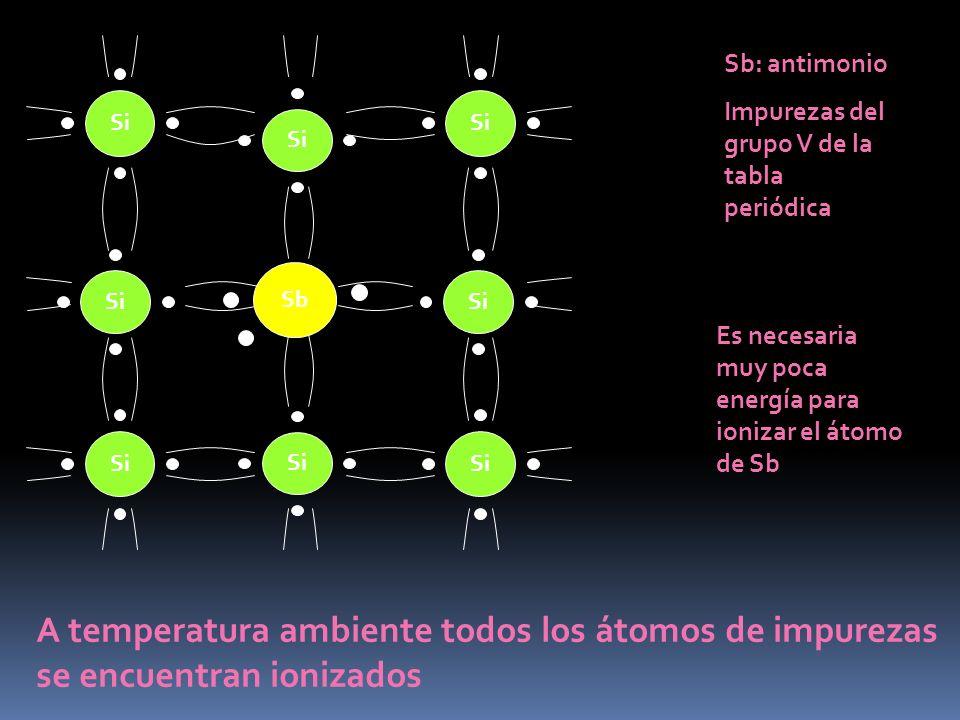 Si Sb Si Sb: antimonio Impurezas del grupo V de la tabla periódica Es necesaria muy poca energía para ionizar el átomo de Sb A temperatura ambiente to