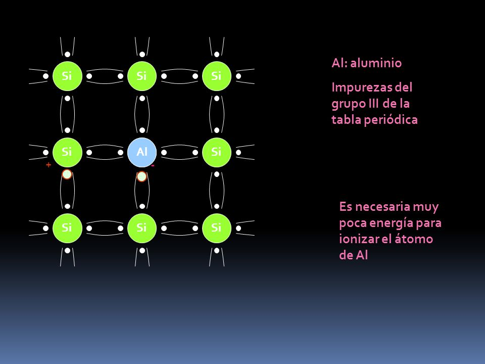 Si Al - + Al: aluminio Impurezas del grupo III de la tabla periódica Es necesaria muy poca energía para ionizar el átomo de Al
