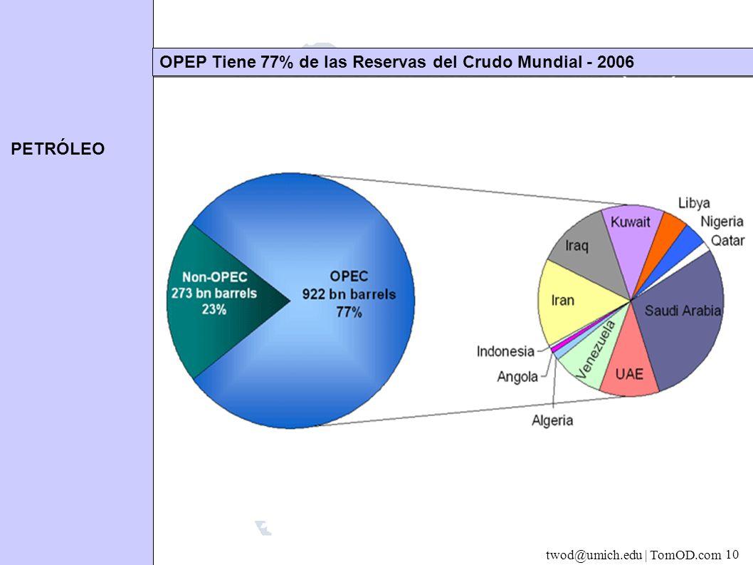 PETRÓLEO twod@umich.edu | TomOD.com 10 OPEP Tiene 77% de las Reservas del Crudo Mundial - 2006