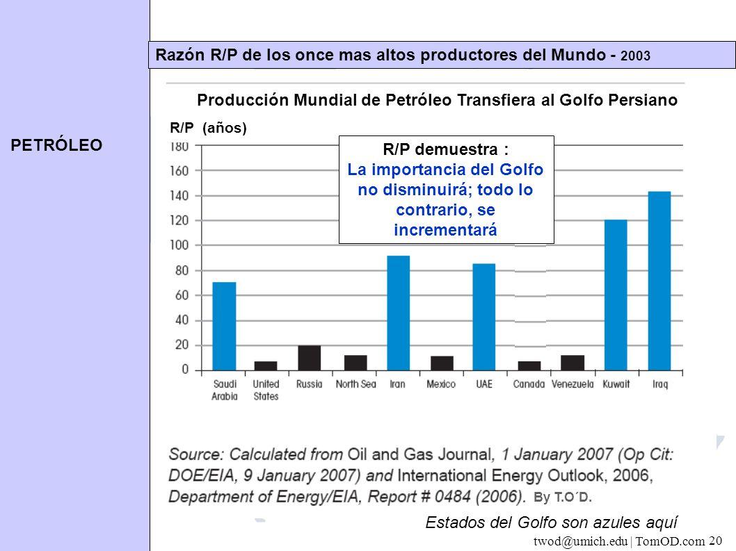 PETRÓLEO twod@umich.edu | TomOD.com 20 Razón R/P de los once mas altos productores del Mundo - 2003 Producción Mundial de Petróleo Transfiera al Golfo Persiano Estados del Golfo son azules aquí R/P (a ñ os) R/P demuestra : La importancia del Golfo no disminuirá; todo lo contrario, se incrementará By T.O´D.