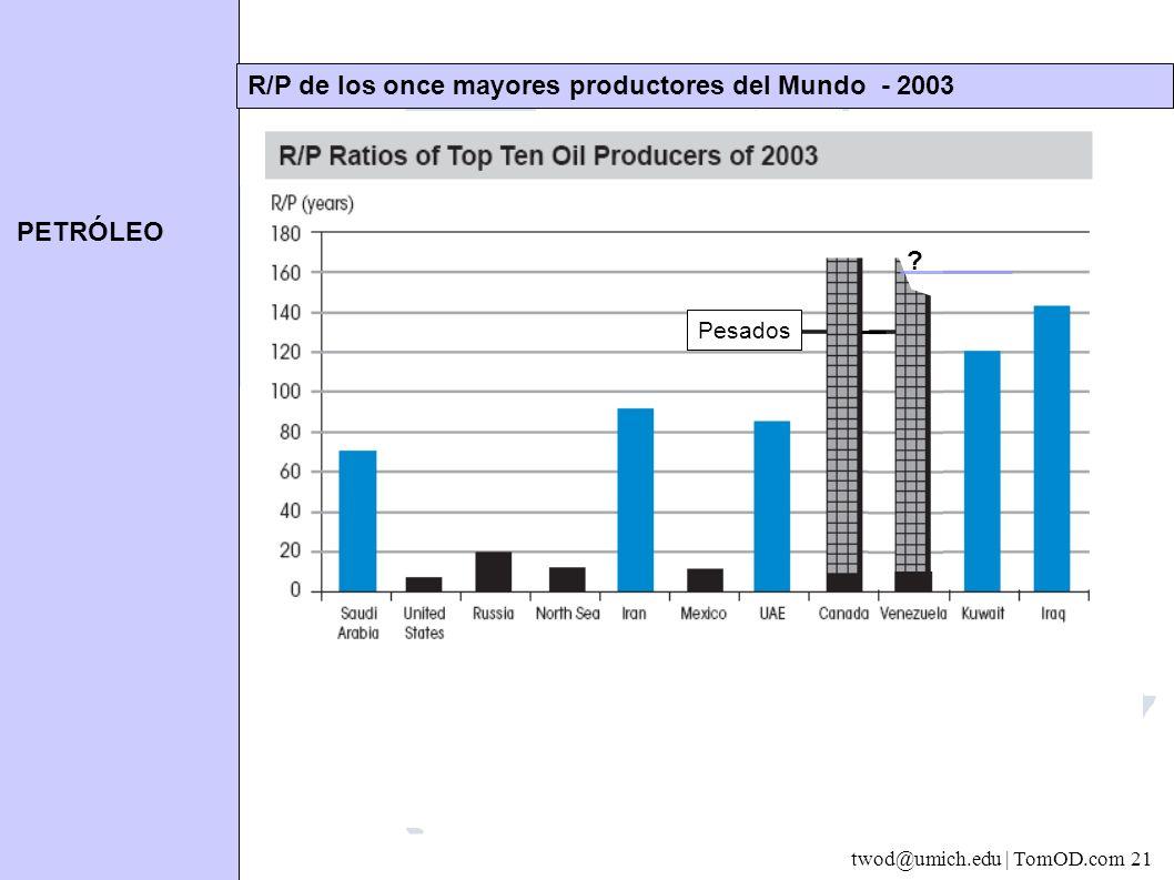 PETRÓLEO twod@umich.edu | TomOD.com 21 R/P de los once mayores productores del Mundo - 2003 Estados del Golfo son azules aquí Sí se incluyen los crudos pesados de Canadá y Venezuela (pero son mas caros, especialmente los de Canadá) .