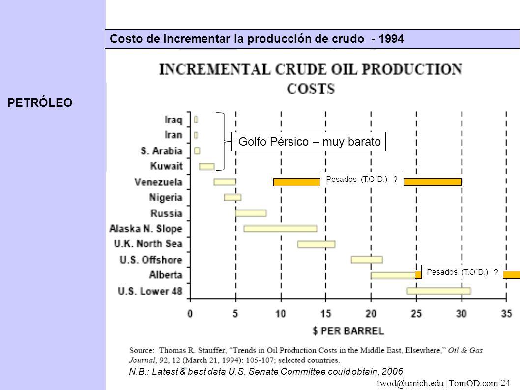 PETRÓLEO twod@umich.edu | TomOD.com 24 Costo de incrementar la producción de crudo - 1994 Golfo Pérsico – muy barato Pesados (T.O´D.) .