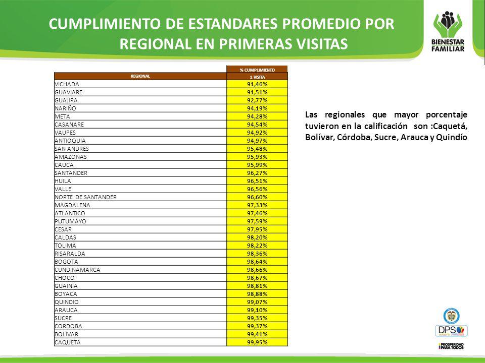 CUMPLIMIENTO DE ESTANDARES PROMEDIO POR REGIONAL EN PRIMERAS VISITAS % CUMPLIMIENTO REGIONAL 1 VISITA VICHADA91,46% GUAVIARE91,51% GUAJIRA92,77% NARIÑ