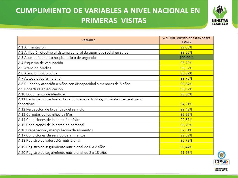 CUMPLIMIENTO DE VARIABLES A NIVEL NACIONAL EN PRIMERAS VISITAS VARIABLE % CUMPLIMIENTO DE ESTANDARES 1 Visita V. 1 Alimentación99,03% V. 2 Afiliación