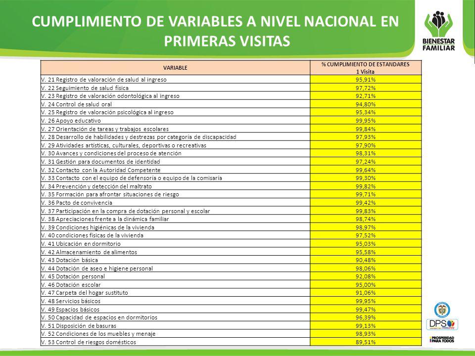 VARIABLE % CUMPLIMIENTO DE ESTANDARES 1 Visita V. 21 Registro de valoración de salud al ingreso95,91% V. 22 Seguimiento de salud física97,72% V. 23 Re