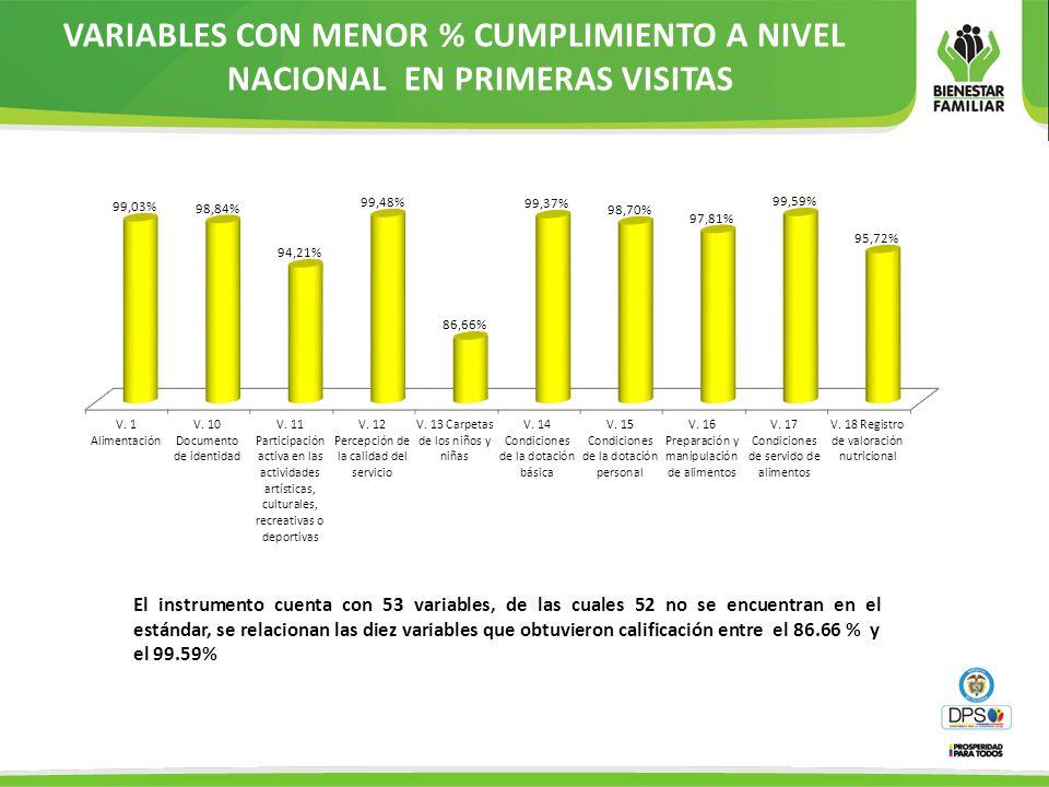 VARIABLES CON MENOR % CUMPLIMIENTO A NIVEL NACIONAL EN PRIMERAS VISITAS El instrumento cuenta con 53 variables, de las cuales 52 no se encuentran en e