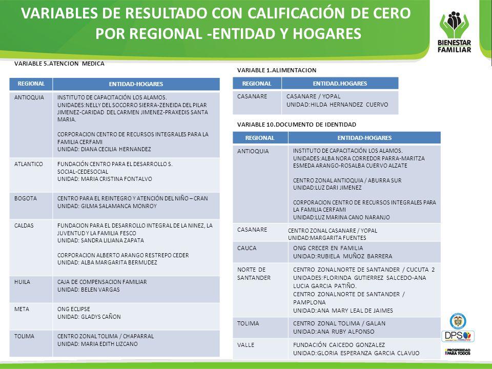 VARIABLES DE RESULTADO CON CALIFICACIÓN DE CERO POR REGIONAL -ENTIDAD Y HOGARES VARIABLE 1.ALIMENTACION REGIONALENTIDAD.HOGARES CASANARECASANARE / YOP