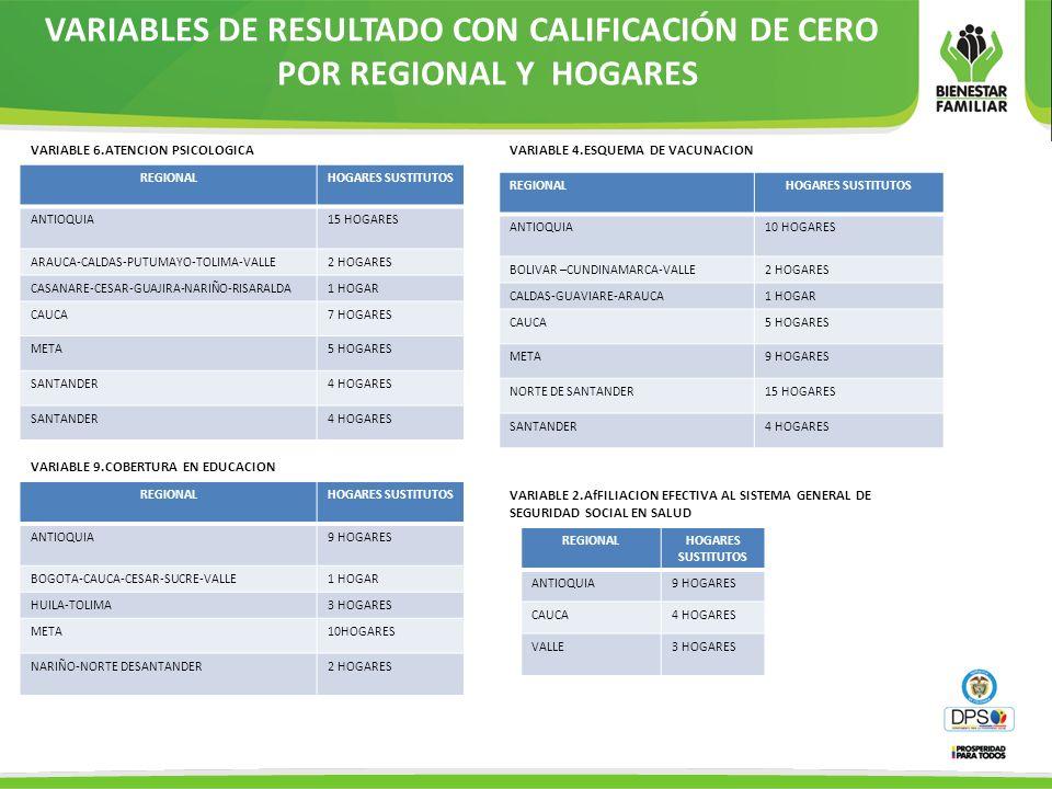 VARIABLES DE RESULTADO CON CALIFICACIÓN DE CERO POR REGIONAL Y HOGARES REGIONALHOGARES SUSTITUTOS ANTIOQUIA9 HOGARES CAUCA4 HOGARES VALLE3 HOGARES REG