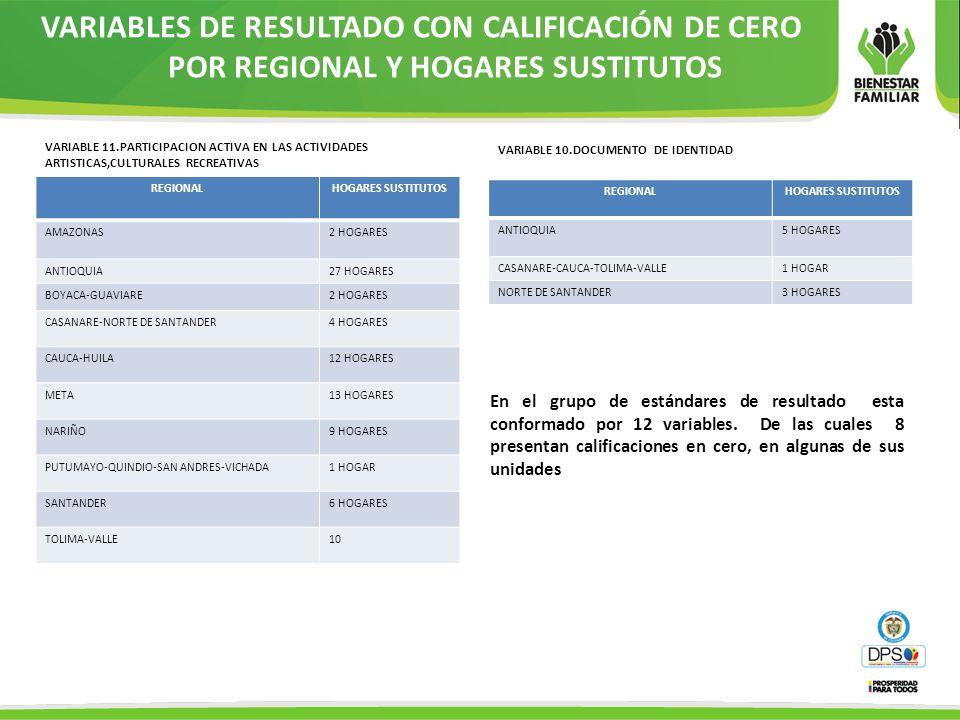 VARIABLES DE RESULTADO CON CALIFICACIÓN DE CERO POR REGIONAL Y HOGARES SUSTITUTOS VARIABLE 10.DOCUMENTO DE IDENTIDAD REGIONALHOGARES SUSTITUTOS ANTIOQ