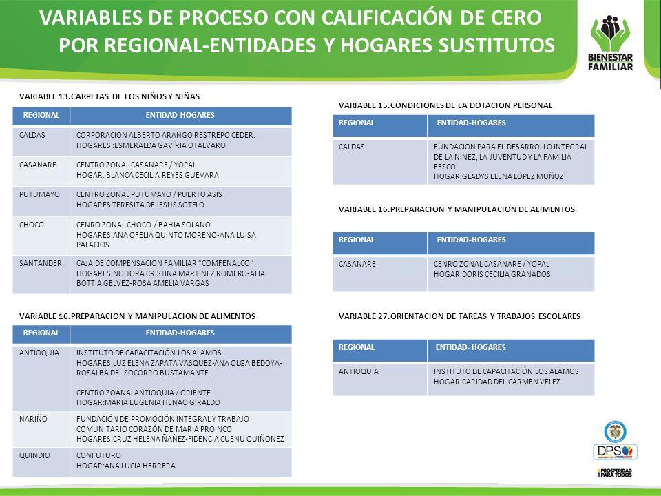 VARIABLES DE PROCESO CON CALIFICACIÓN DE CERO POR REGIONAL-ENTIDADES Y HOGARES SUSTITUTOS REGIONAL ENTIDAD-HOGARES CALDASFUNDACION PARA EL DESARROLLO