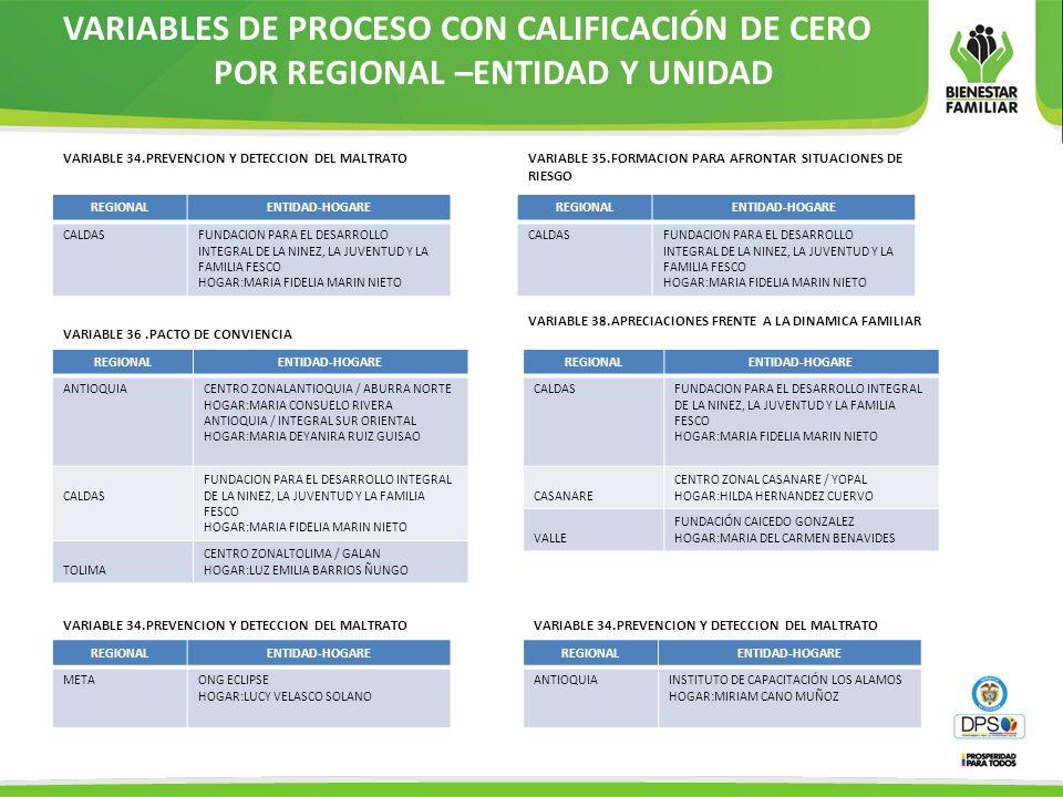 VARIABLES DE PROCESO CON CALIFICACIÓN DE CERO POR REGIONAL –ENTIDAD Y UNIDAD VARIABLE 34.PREVENCION Y DETECCION DEL MALTRATO REGIONALENTIDAD-HOGARE CA