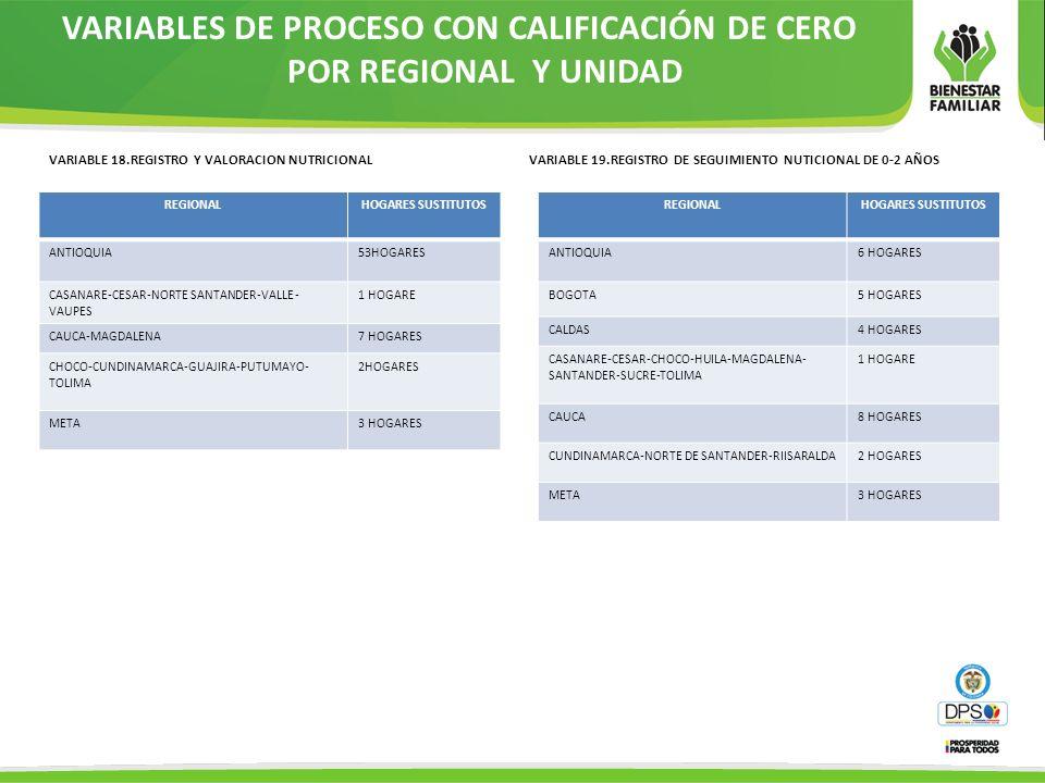 VARIABLES DE PROCESO CON CALIFICACIÓN DE CERO POR REGIONAL Y UNIDAD VARIABLE 18.REGISTRO Y VALORACION NUTRICIONAL REGIONALHOGARES SUSTITUTOS ANTIOQUIA