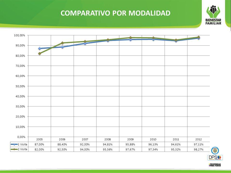 REGIONALES CON UNIDADES CON CALIFICACIÓN MENOR AL 60% POR RESPONSABLE –DEFENSOR DE FAMILIA REGIONAL-CENTRO ZONALMUNICIPIONOMBRE ENTIDAD-UNIDAD% OPERADOR ATLANTICO ATLÁNTICO- SURORIENTEBARRANQUILLA FUNDACIÓN CENTRO PARA EL DESARROLLO SOCIAL- CEDESOCIAL-MARIA CRISTINA FONTALVO 50% BOGOTA ENGATIVA CENTRO PARA EL REINTEGRO Y ATENCIÓN DEL NIÑO - CRAN 58% CALDAS CALDAS- PROTECCIÓN 2CHINCHINA CORPORACION ALBERTO ARANGO RESTREPO CEDER ESMERALDA GAVIRIA 0% CASANAREYOPAL CENTRO ZONAL CASANARE / YOPAL-MERY OLIVEROS RONDON-BLANCA CECILIA REYES 58% 25% CAUCA CAUCA / COSTA PACIFICA CAUCA / COSTA PACIFICA-SALUSTIANA BONILLA- VIRGINIA BAMGUERA 58% 50% CHOCO CHOCÓ / QUIBDO-QUIBDO CENTRO ZONAL CHOCÓ / QUIBDO-ANA LUISA PALACIOS 50% CUNDINAMARCACAQUEZA CUNDINAMARCA / CAQUEZA-OLGA LUCIA GUTIERREZ 58% HUILAHUILA- LA GAITANANEIVA CAJA DE COMPENSACION FAMILIAR-MARIA MERCEDES RIVERA 50% META META- VILLAVICENCIO 2VILLAVICENCIO CENTRO ZONAL VILLAVICENCIO 2MARIA ESTHER SOLANO-ANA MERCEDES VALERO 50% 58% NARIÑO NARIÑO- TÚQUERRESTUQUERRES FUNDACIÓN DE PROMOCIÓN INTEGRAL Y TRABAJO COMUNITARIO CORAZÓN DE MARIA PROINCO-PAOLA ANDREA PORTILLA 50% RISARALDA RISARALDA- LA VIRGINIALA VIRGINIA CENTRO ZONAL RISARALDA- LA VIRGINIA- MARIA VIRGELINA ZAPATA 58% SANTANDER SANTANDER- MÁLAGAENCISO CENTRO ZONAL-SANTANDER / MALAGA-ELVIRA LIZARAZO DELGADO 58% VALLE VALLE- CARTAGOCARTAGOCONFUTURO-MARIA GILMA ALARCON 50% VALLE-ROLDANILLOROLDANILLO CONSORCIO CONSTRUYENDO FUTURO-AMPARO MAYOR 50%