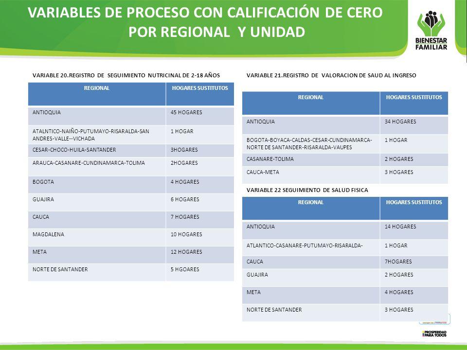VARIABLES DE PROCESO CON CALIFICACIÓN DE CERO POR REGIONAL Y UNIDAD REGIONALHOGARES SUSTITUTOS ANTIOQUIA45 HOGARES ATALNTICO-NAIÑO-PUTUMAYO-RISARALDA-