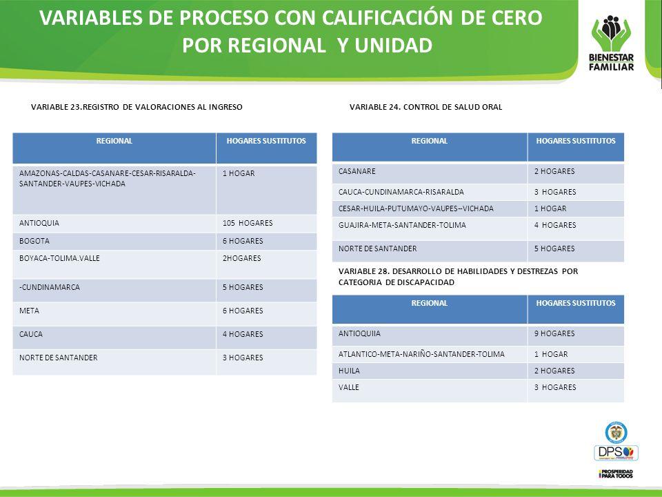 VARIABLES DE PROCESO CON CALIFICACIÓN DE CERO POR REGIONAL Y UNIDAD VARIABLE 23.REGISTRO DE VALORACIONES AL INGRESO REGIONALHOGARES SUSTITUTOS AMAZONA