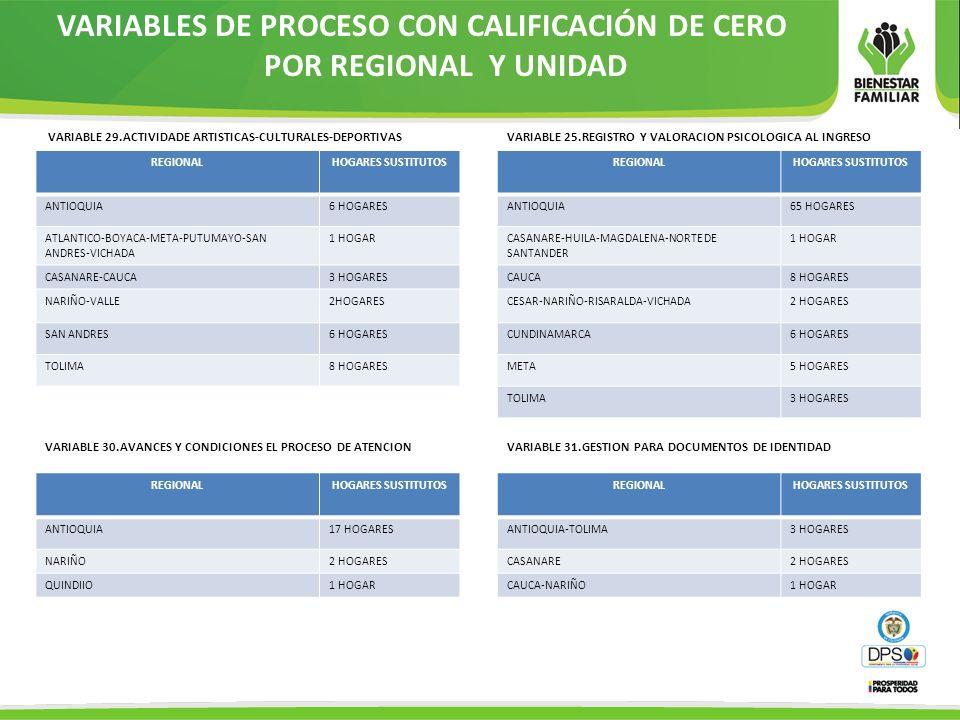 VARIABLES DE PROCESO CON CALIFICACIÓN DE CERO POR REGIONAL Y UNIDAD VARIABLE 29.ACTIVIDADE ARTISTICAS-CULTURALES-DEPORTIVAS REGIONALHOGARES SUSTITUTOS