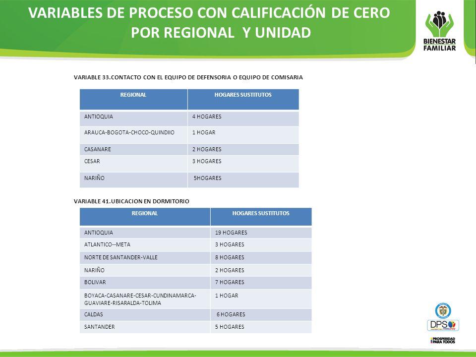 VARIABLES DE PROCESO CON CALIFICACIÓN DE CERO POR REGIONAL Y UNIDAD VARIABLE 33.CONTACTO CON EL EQUIPO DE DEFENSORIA O EQUIPO DE COMISARIA REGIONALHOG