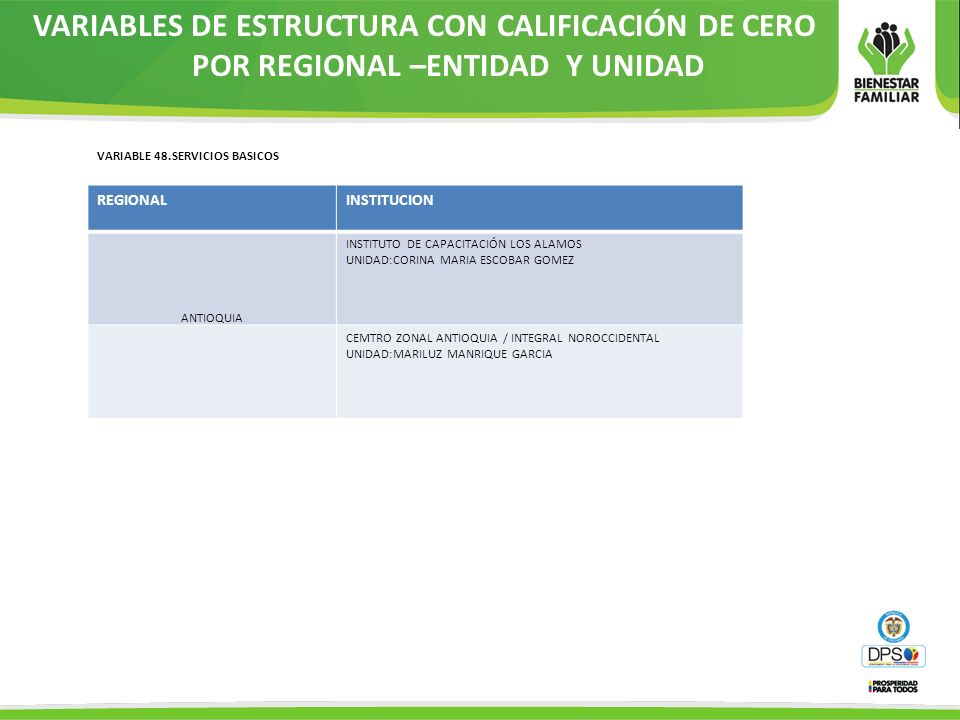 VARIABLES DE ESTRUCTURA CON CALIFICACIÓN DE CERO POR REGIONAL –ENTIDAD Y UNIDAD VARIABLE 48.SERVICIOS BASICOS REGIONALINSTITUCION ANTIOQUIA INSTITUTO
