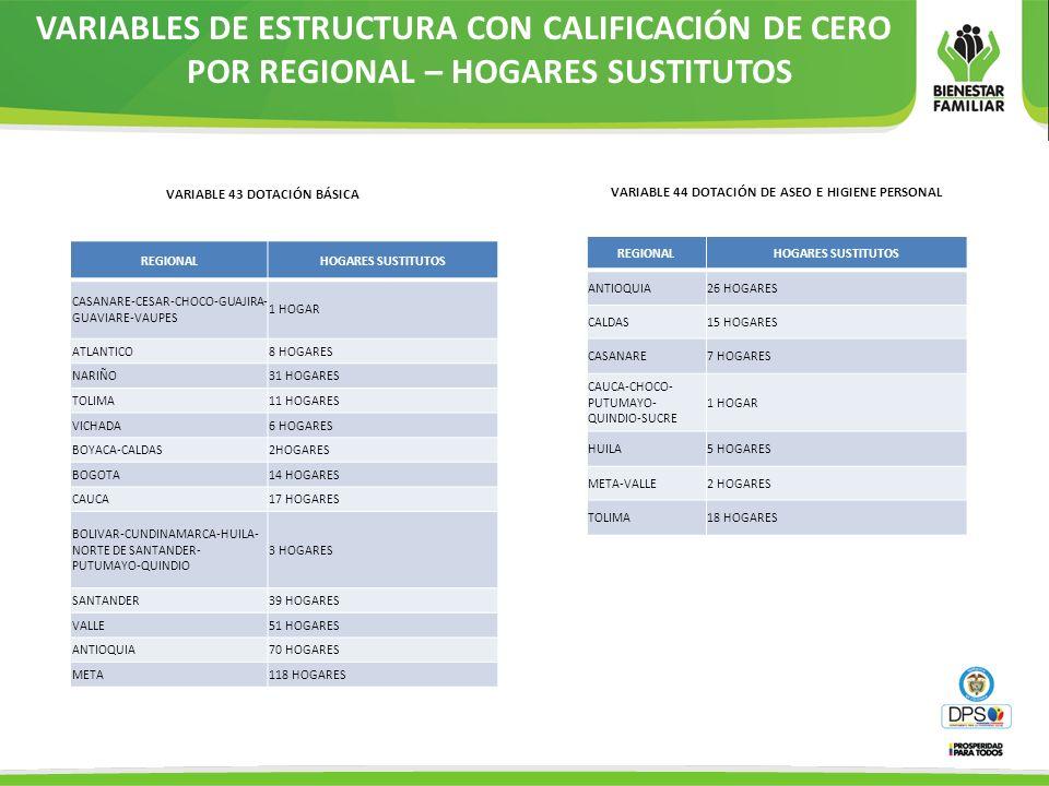 VARIABLES DE ESTRUCTURA CON CALIFICACIÓN DE CERO POR REGIONAL – HOGARES SUSTITUTOS VARIABLE 43 DOTACIÓN BÁSICA REGIONALHOGARES SUSTITUTOS ANTIOQUIA26