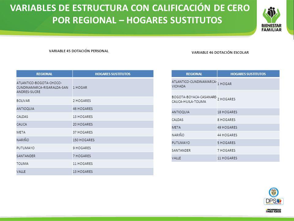 VARIABLES DE ESTRUCTURA CON CALIFICACIÓN DE CERO POR REGIONAL – HOGARES SUSTITUTOS REGIONALHOGARES SUSTITUTOS ATLANTICO-BOGOTA-CHOCO- CUNDINAMARCA-RIS