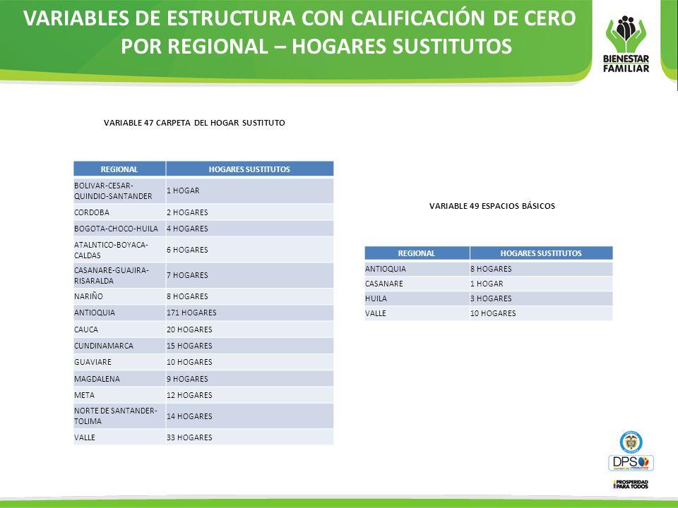 VARIABLES DE ESTRUCTURA CON CALIFICACIÓN DE CERO POR REGIONAL – HOGARES SUSTITUTOS REGIONALHOGARES SUSTITUTOS BOLIVAR-CESAR- QUINDIO-SANTANDER 1 HOGAR
