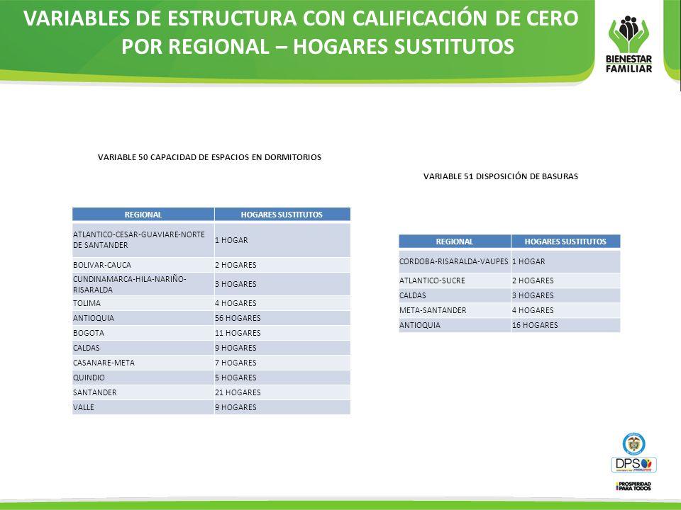 REGIONALHOGARES SUSTITUTOS ATLANTICO-CESAR-GUAVIARE-NORTE DE SANTANDER 1 HOGAR BOLIVAR-CAUCA2 HOGARES CUNDINAMARCA-HILA-NARIÑO- RISARALDA 3 HOGARES TO