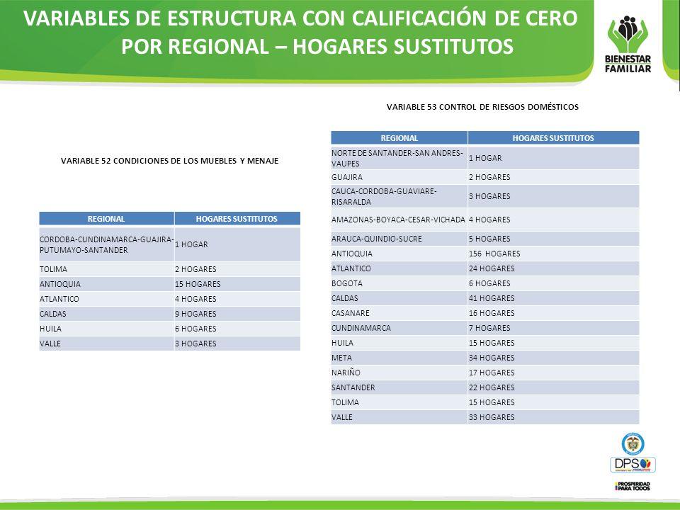 VARIABLES DE ESTRUCTURA CON CALIFICACIÓN DE CERO POR REGIONAL – HOGARES SUSTITUTOS REGIONALHOGARES SUSTITUTOS CORDOBA-CUNDINAMARCA-GUAJIRA- PUTUMAYO-S