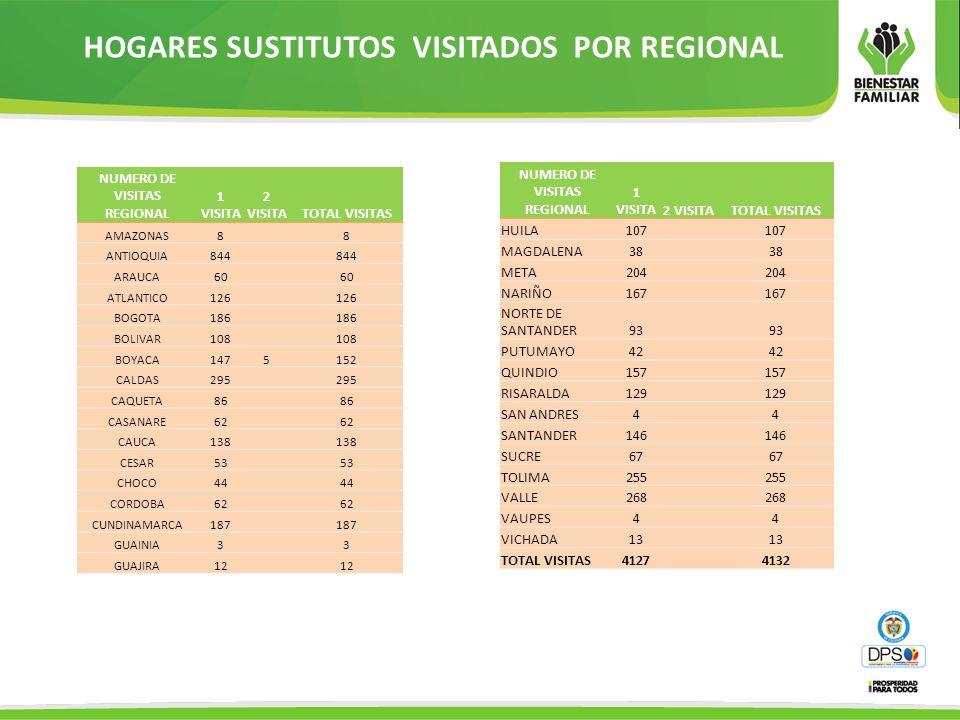 VARIABLES DE RESULTADO CON CALIFICACIÓN DE CERO POR REGIONAL -ENTIDAD Y HOGARES VARIABLE 1.ALIMENTACION REGIONALENTIDAD.HOGARES CASANARECASANARE / YOPAL UNIDAD:HILDA HERNANDEZ CUERVO VARIABLE 5.ATENCION MEDICA REGIONAL ENTIDAD-HOGARES ANTIOQUIAINSTITUTO DE CAPACITACIÓN LOS ALAMOS.