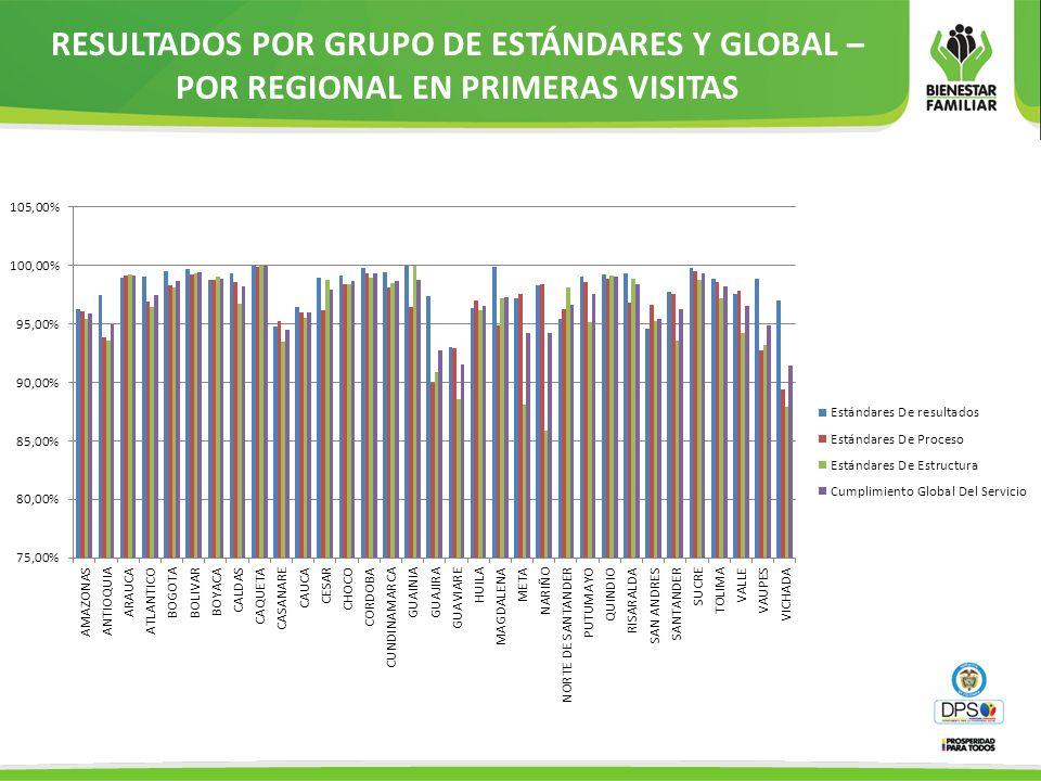 RESULTADOS POR GRUPO DE ESTÁNDARES Y GLOBAL – POR REGIONAL EN PRIMERAS VISITAS