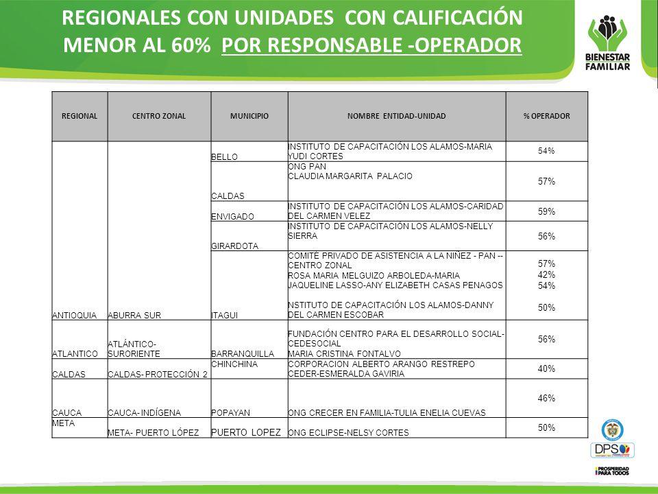 REGIONALES CON UNIDADES CON CALIFICACIÓN MENOR AL 60% POR RESPONSABLE -OPERADOR REGIONALCENTRO ZONALMUNICIPIONOMBRE ENTIDAD-UNIDAD% OPERADOR ANTIOQUIA