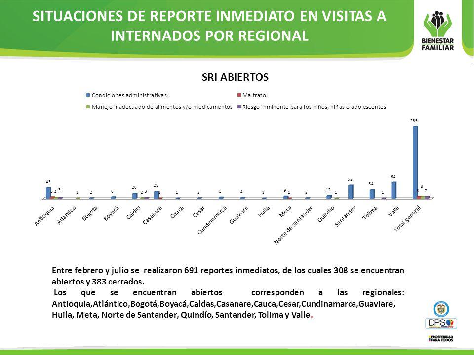 SITUACIONES DE REPORTE INMEDIATO EN VISITAS A INTERNADOS POR REGIONAL Entre febrero y julio se realizaron 691 reportes inmediatos, de los cuales 308 s