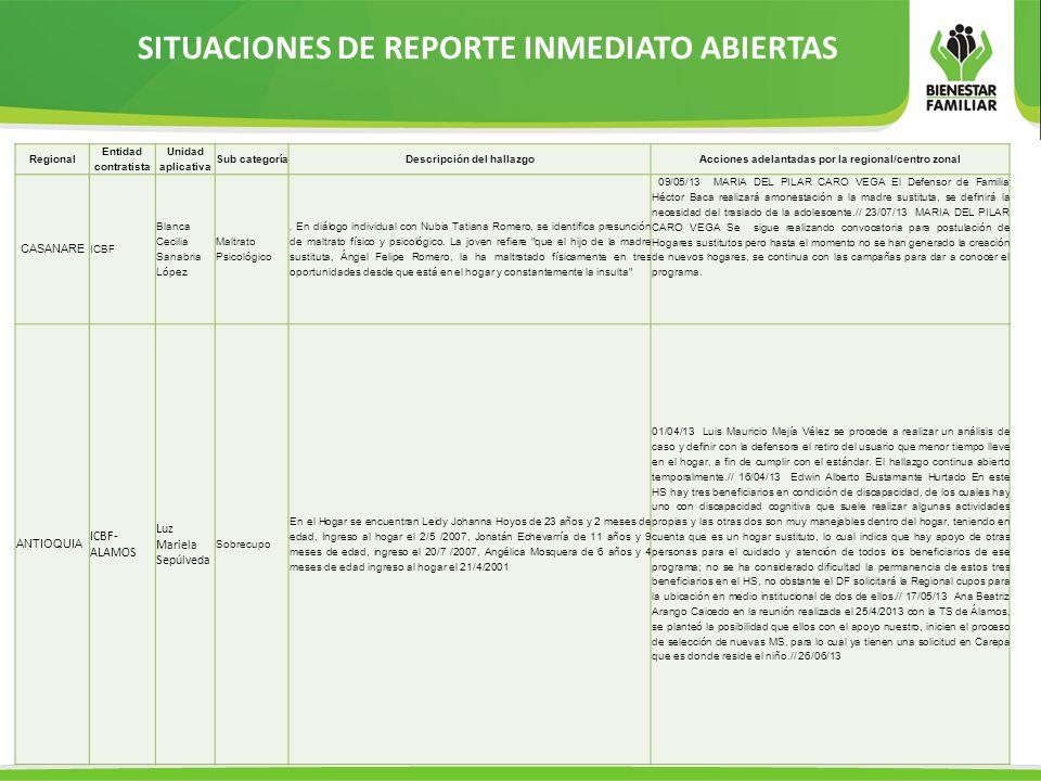 SITUACIONES DE REPORTE INMEDIATO ABIERTAS Regional Entidad contratista Unidad aplicativa Sub categoríaDescripción del hallazgoAcciones adelantadas por