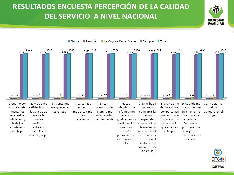 RESULTADOS ENCUESTA PERCEPCIÓN DE LA CALIDAD DEL SERVICIO A NIVEL NACIONAL
