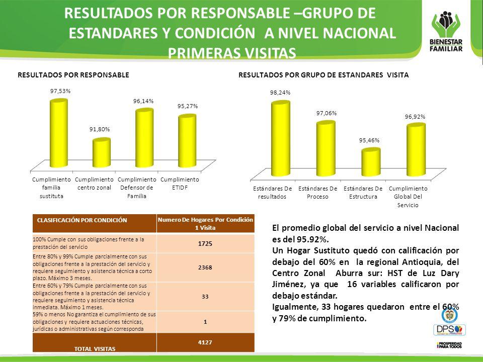 REGIONALES CON UNIDADES CON CALIFICACIÓN MENOR AL 60% POR RESPONSABLE –DEFENSOR DE FAMILIA REGIONALCENTRO ZONALMUNICIPIONOMBRE ENTIDAD-UNIDAD% OPERADOR ABURRA SURITAGUIANTIOQUIA / ABURRA SUR-LUZ DARI JIMENEZ 50% ANTIOQUIA- NOROCCIDENTALMEDELLIN ANTIOQUIA / INTEGRAL NOROCCIDENTAL NUBIA DEL SOCORRO JIMENEZ 58% ANTIOQUIA- ORIENTE MEDIOGUARNE ANTIOQUIA / ORIENTE MEDIO-GLADYS ELENA RENDON SANCHEZ 50% ANTIOQUIA- ABURRA SUR ITAGUI COMITÉ PRIVADO DE ASISTENCIA A LA NIÑEZ – PAN- AMPARO DEL SOCORRO ALVAREZ RESTREPO 50% ANTIOQUIA- SUR OESTE ANDES COMITÉ PRIVADO DE ASISTENCIA A LA NIÑEZ – PAN- MARTHA ISABEL GRANADA 50% ANTIOQUIA- NOROCCIDENTAL MEDELLIN CORPORACION CENTRO DE RECURSOS INTEGRALES PARA LA FAMILIA CERFAMI-ANGELA GIOVANA ARENAS BERNAL-LUZ MARINA CANO 42% 58% BELLO CORPORACION CENTRO DE RECURSOS INTEGRALES PARA LA FAMILIA CERFAMI-DIANA CECILIA HERNADEZ 50% ANTIOQUIA- ABURRA NORTE GIRARDOTA NSTITUTO DE CAPACITACIÓN LOS ALAMOS-NELLY SIERRA 30% INTEGRAL SUR ORIENTAL MEDELLIN INSTITUTO DE CAPACITACIÓN LOS ALAMOS-PRAXEDIS SANTAMARIA 50% ANTIOQUIA- ABURRA SUR ENVIGADO INSTITUTO DE CAPACITACIÓN LOS ALAMOS-CARIDAD DEL CARMEN VELEZ 58%