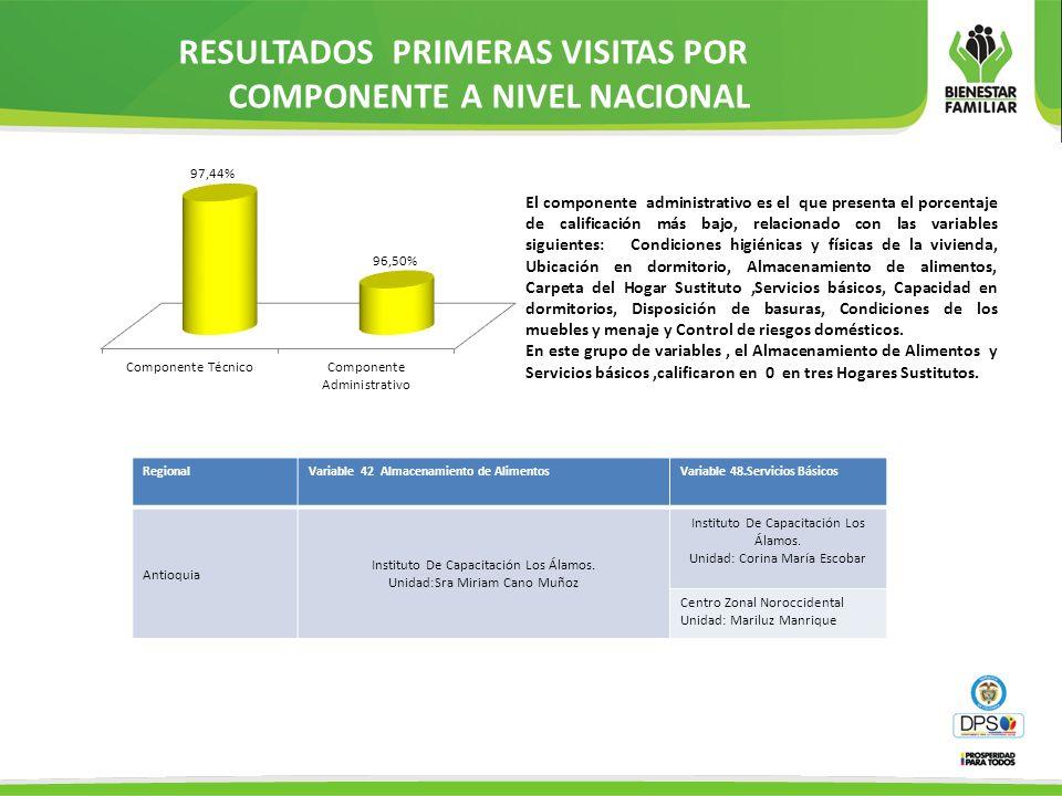 RESULTADOS PRIMERAS VISITAS POR COMPONENTE A NIVEL NACIONAL El componente administrativo es el que presenta el porcentaje de calificación más bajo, re