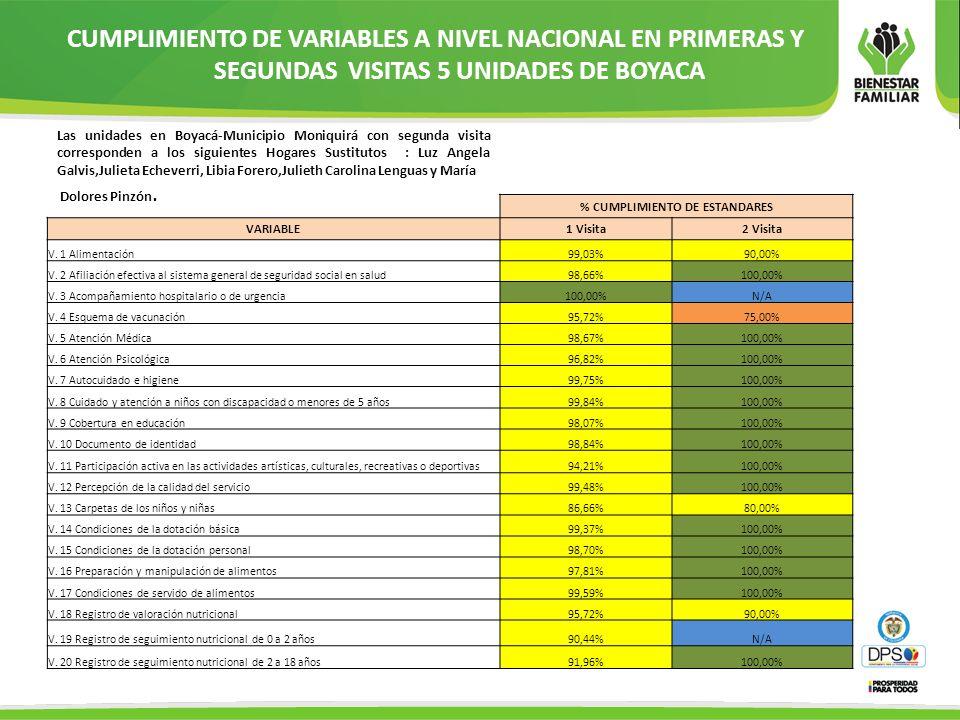 CUMPLIMIENTO DE VARIABLES A NIVEL NACIONAL EN PRIMERAS Y SEGUNDAS VISITAS 5 UNIDADES DE BOYACA % CUMPLIMIENTO DE ESTANDARES VARIABLE1 Visita2 Visita V