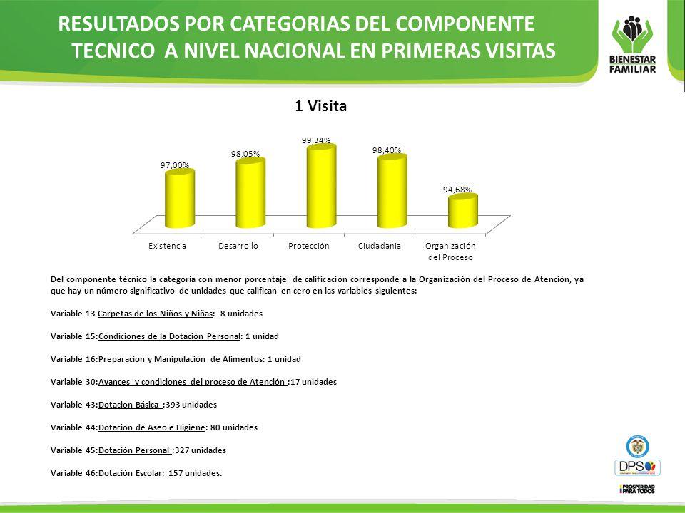 RESULTADOS POR CATEGORIAS DEL COMPONENTE TECNICO A NIVEL NACIONAL EN PRIMERAS VISITAS Del componente técnico la categoría con menor porcentaje de cali