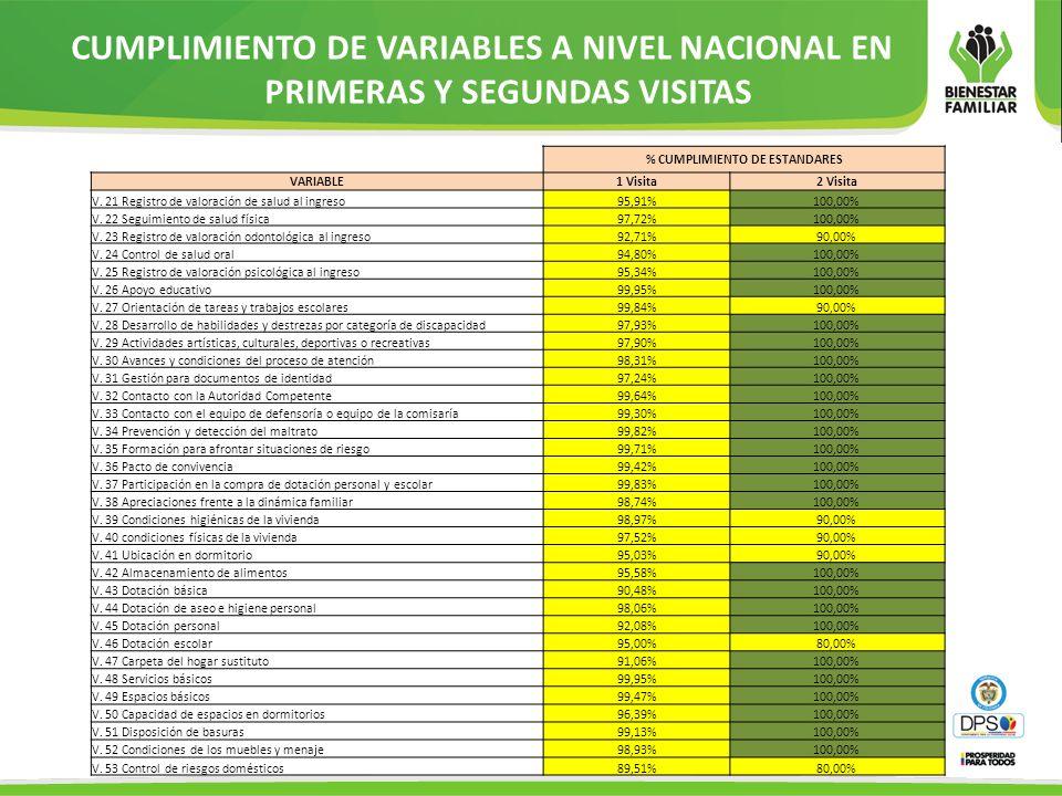 % CUMPLIMIENTO DE ESTANDARES VARIABLE1 Visita2 Visita V. 21 Registro de valoración de salud al ingreso95,91%100,00% V. 22 Seguimiento de salud física9