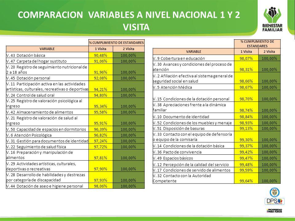 COMPARACION VARIABLES A NIVEL NACIONAL 1 Y 2 VISITA % CUMPLIMIENTO DE ESTANDARES VARIABLE1 Visita2 Visita V. 43 Dotación básica90,48%100,00% V. 47 Car